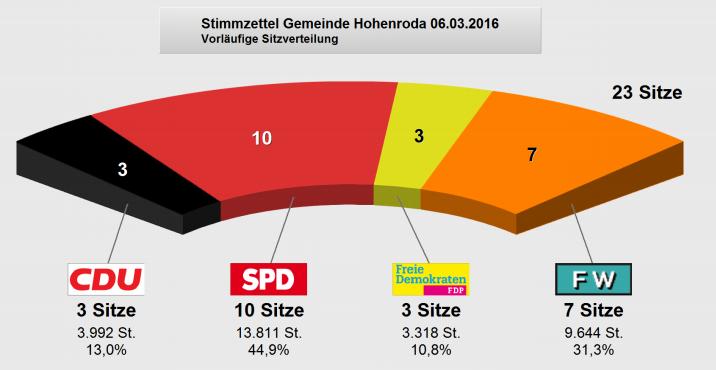 Endergebnis Gemeindewahl 2016 Hohenroda