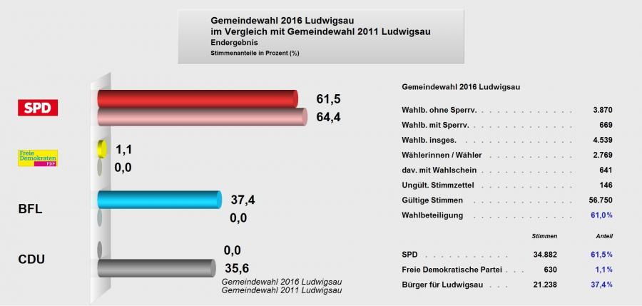 Endergebnis Gemeindewahl 2016 Ludwigsau