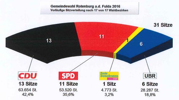 Endergebnis Gemeindewahl 2016 Rotenburg a. d. Fulda