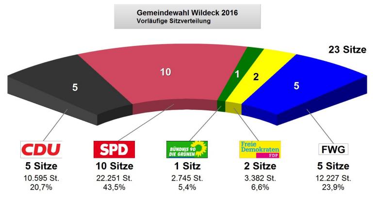 Endergebnis Gemeindewahl 2016 Wildeck